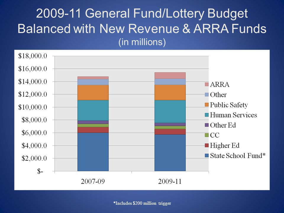 General Fund/Lottery Budget Balanced with New Revenue & ARRA Funds (in millions) *Includes $200 million trigger