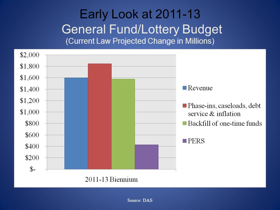Early Look at General Fund/Lottery Budget (Current Law Projected Change in Millions) Source: DAS