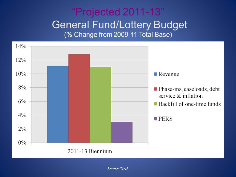 Projected General Fund/Lottery Budget (% Change from Total Base) Source: DAS