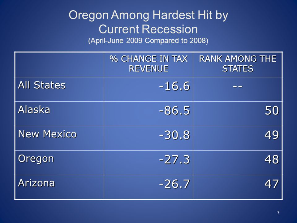 Oregon Among Hardest Hit by Current Recession (April-June 2009 Compared to 2008) % CHANGE IN TAX REVENUE RANK AMONG THE STATES All States Alaska New Mexico Oregon Arizona