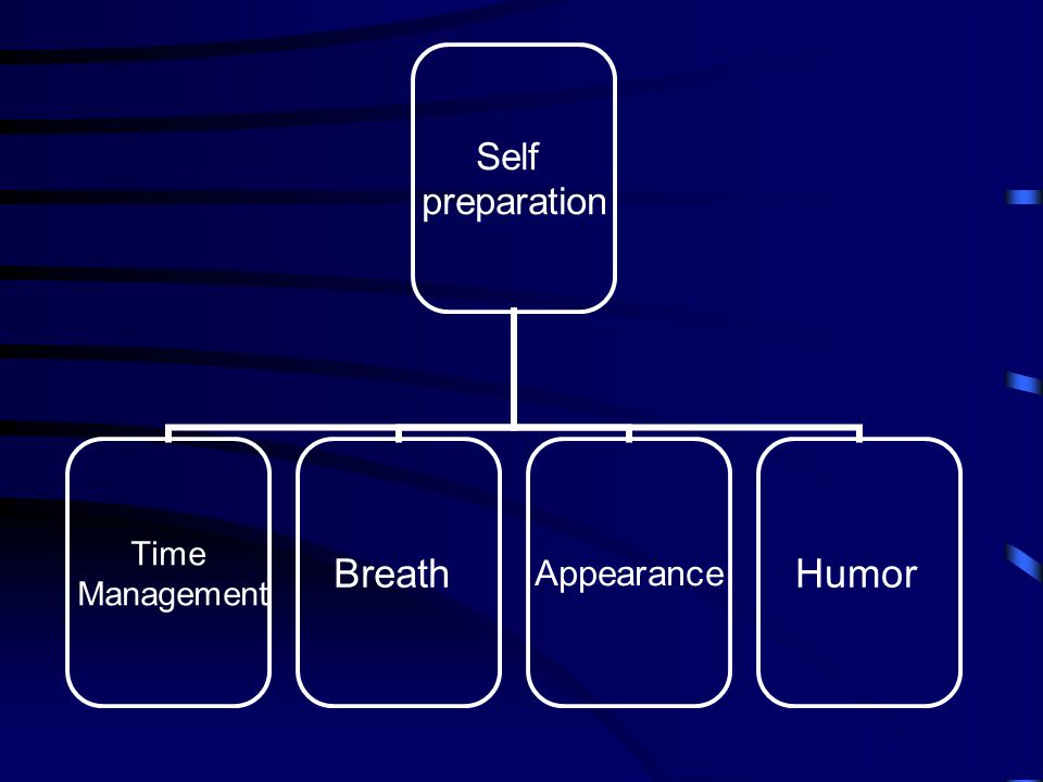 Self Preparation Practice in front of a mirror or audience.