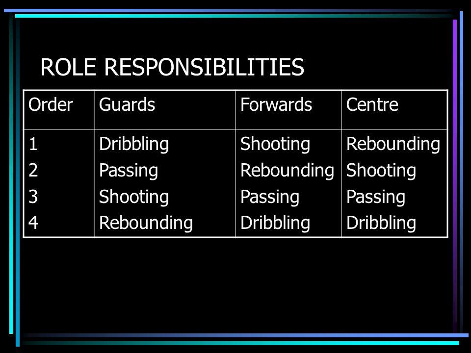 ROLE RESPONSIBILITIES OrderGuardsForwardsCentre 12341234 Dribbling Passing Shooting Rebounding Shooting Rebounding Passing Dribbling Rebounding Shooting Passing Dribbling