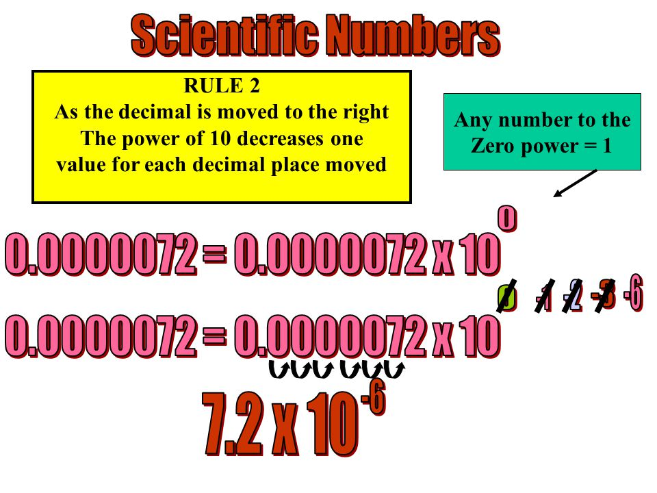 RULE 2 As the decimal is moved to the right The power of 10 decreases one value for each decimal place moved Any number to the Zero power = 1