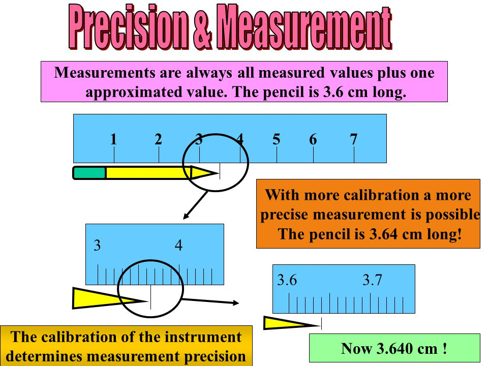 1 2 3 4 5 6 7 Measurements are always all measured values plus one approximated value. The pencil is 3.6 cm long. 3 4 With more calibration a more pre