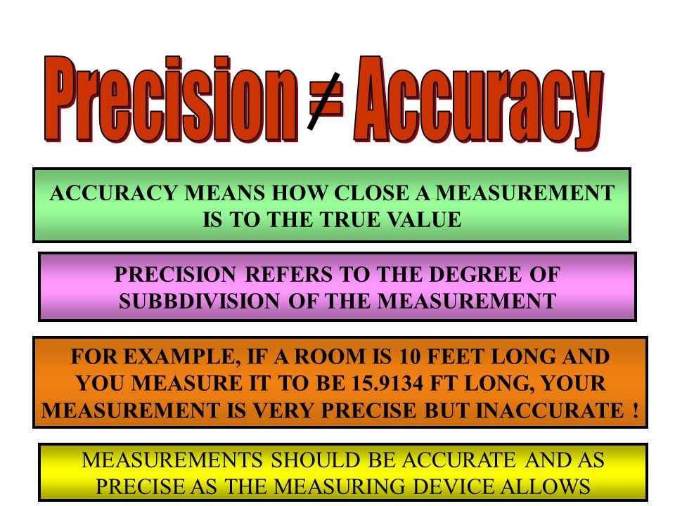 ACCURACY MEANS HOW CLOSE A MEASUREMENT IS TO THE TRUE VALUE PRECISION REFERS TO THE DEGREE OF SUBBDIVISION OF THE MEASUREMENT FOR EXAMPLE, IF A ROOM IS 10 FEET LONG AND YOU MEASURE IT TO BE 15.9134 FT LONG, YOUR MEASUREMENT IS VERY PRECISE BUT INACCURATE .