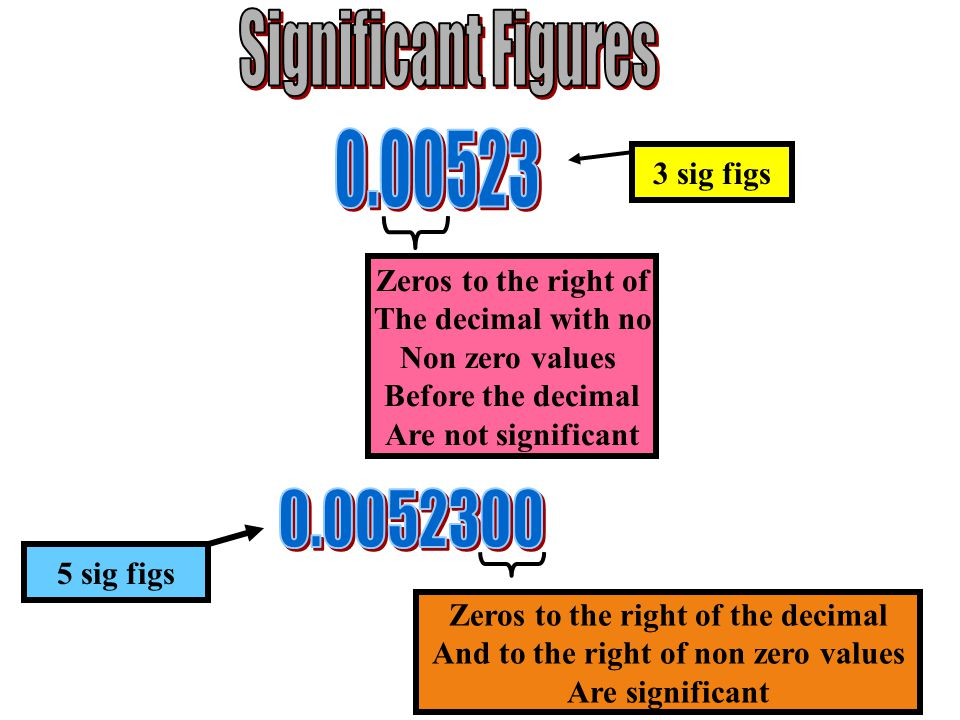 Zeros to the right of The decimal with no Non zero values Before the decimal Are not significant 3 sig figs Zeros to the right of the decimal And to the right of non zero values Are significant 5 sig figs