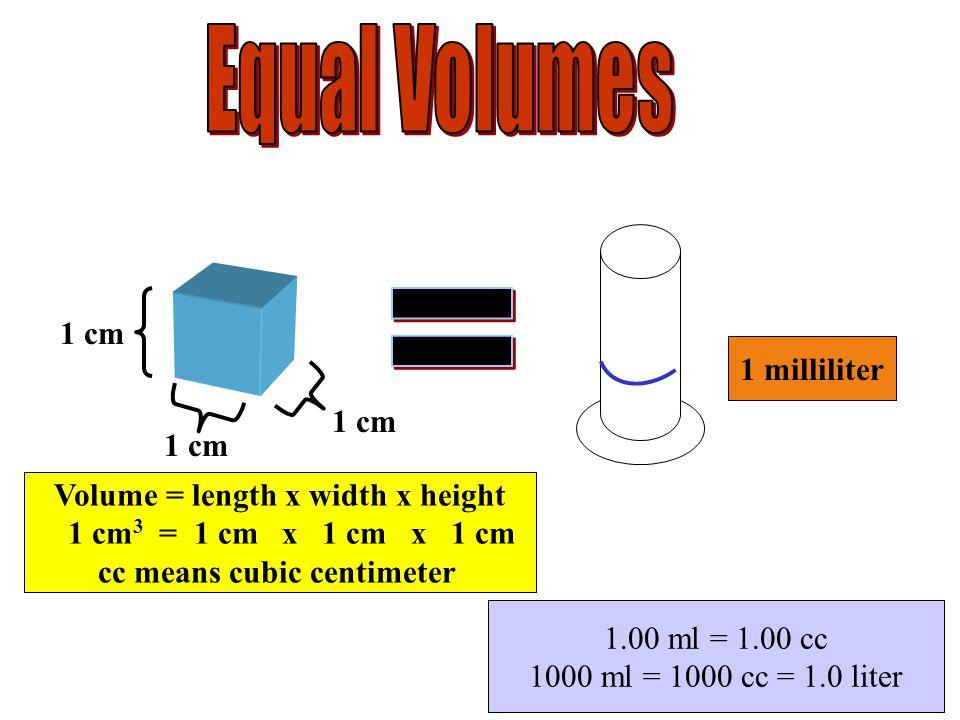 1 cm Volume = length x width x height 1 cm 3 = 1 cm x 1 cm x 1 cm cc means cubic centimeter 1 milliliter 1.00 ml = 1.00 cc 1000 ml = 1000 cc = 1.0 liter