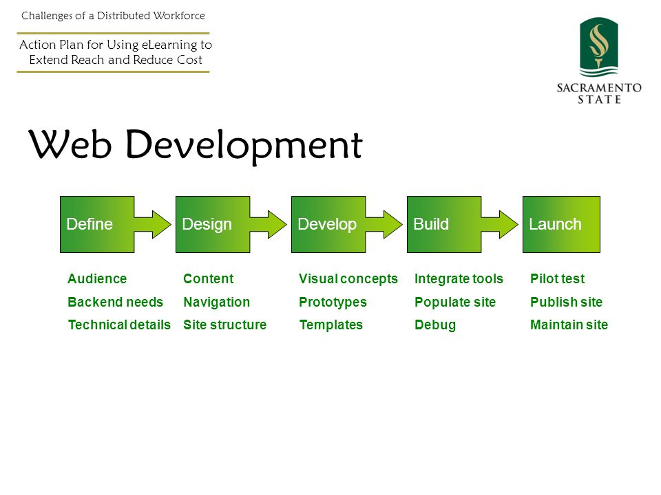 Web Development Challenges of a Distributed Workforce Action Plan for Using eLearning to Extend Reach and Reduce Cost DefineDesignDevelopBuildLaunch Audience Backend needs Technical details Content Navigation Site structure Visual concepts Prototypes Templates Integrate tools Populate site Debug Pilot test Publish site Maintain site