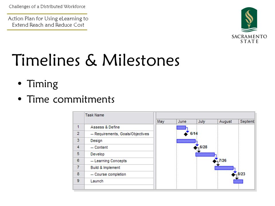 Timing Time commitments Challenges of a Distributed Workforce Action Plan for Using eLearning to Extend Reach and Reduce Cost Timelines & Milestones