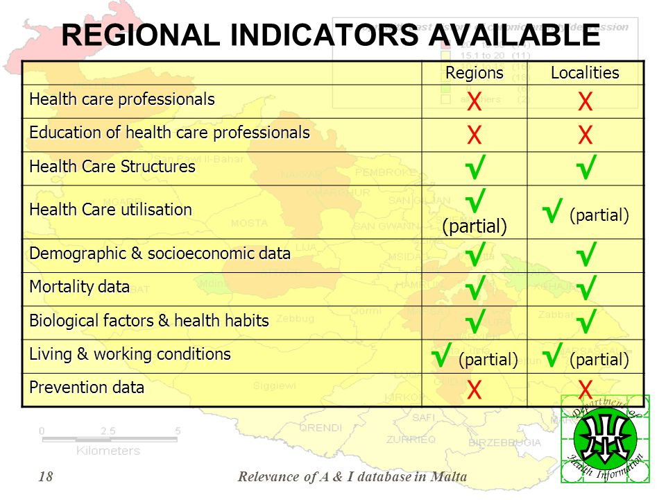 Relevance of A & I database in Malta18 REGIONAL INDICATORS AVAILABLE RegionsLocalities Health care professionals XX Education of health care professionals XX Health Care Structures √√ Health Care utilisation √ (partial) Demographic & socioeconomic data √√ Mortality data √√ Biological factors & health habits √√ Living & working conditions √ (partial) Prevention data XX