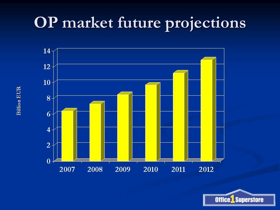 OP market future projections Billion EUR