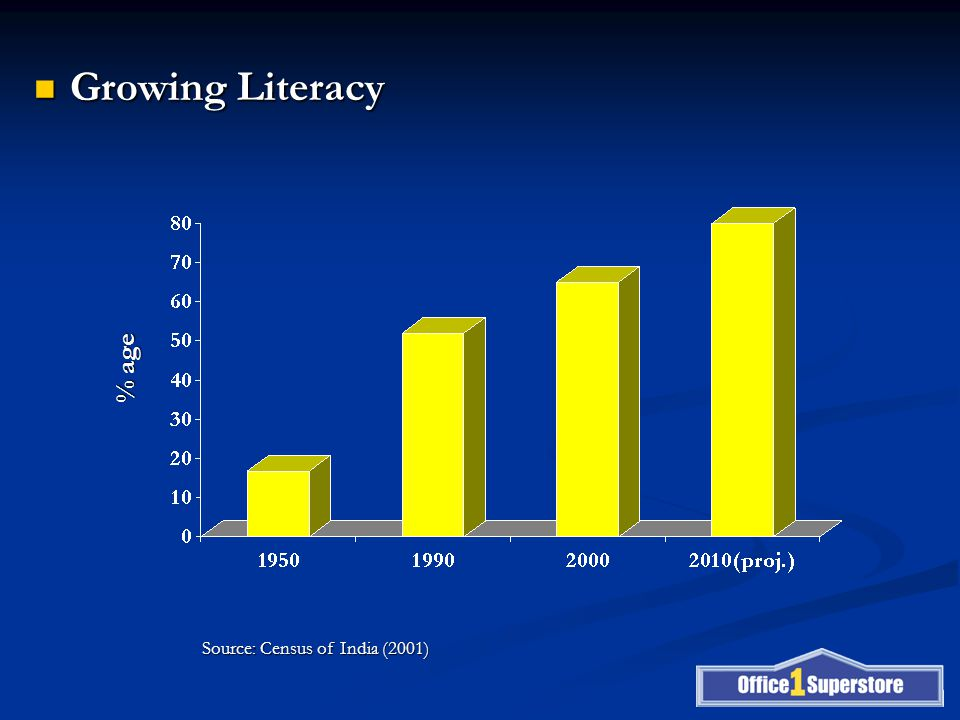 Growing Literacy Growing Literacy % age Source: Census of India (2001)