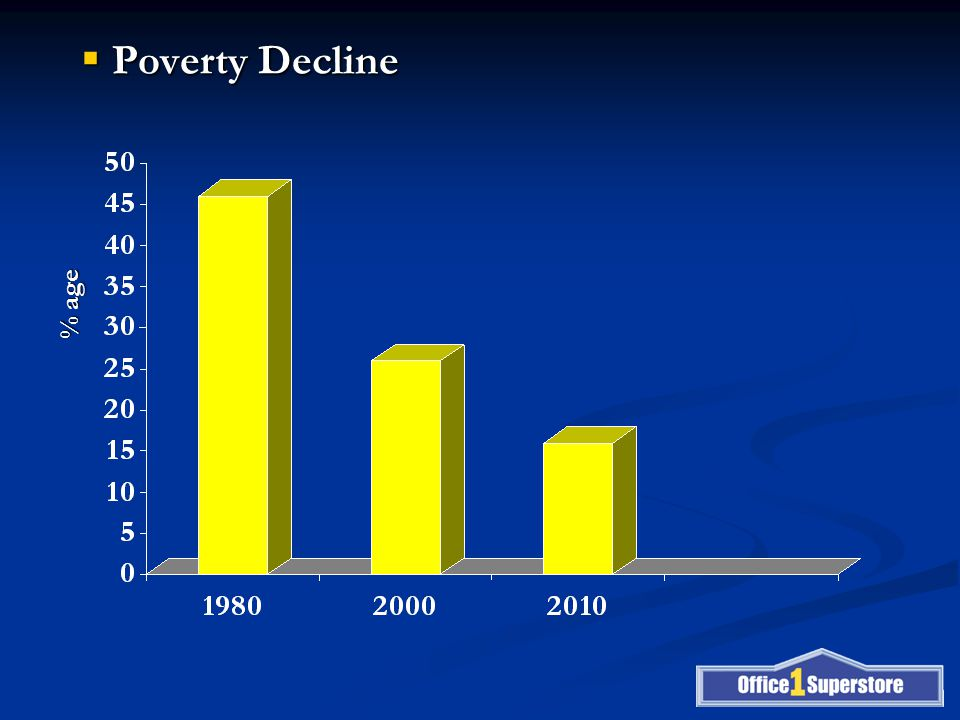  Poverty Decline % age