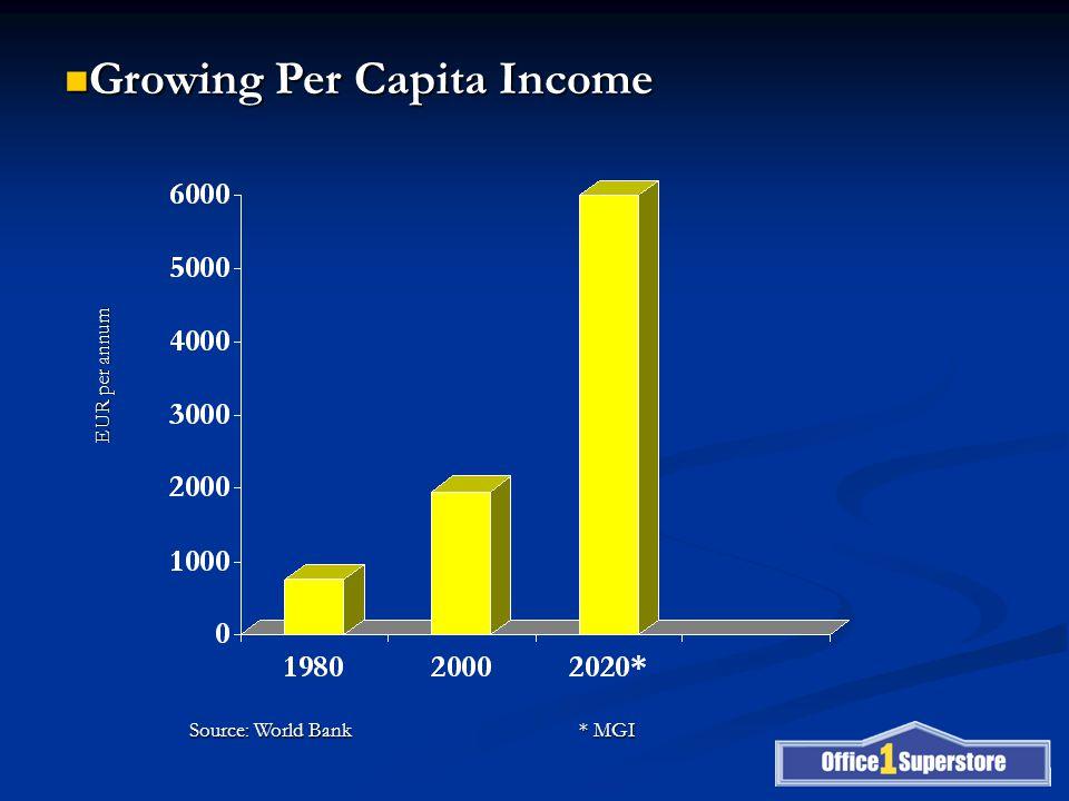 Growing Per Capita Income Growing Per Capita Income Source: World Bank * MGI EUR per annum