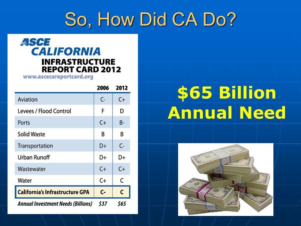 So, How Did CA Do $65 Billion Annual Need