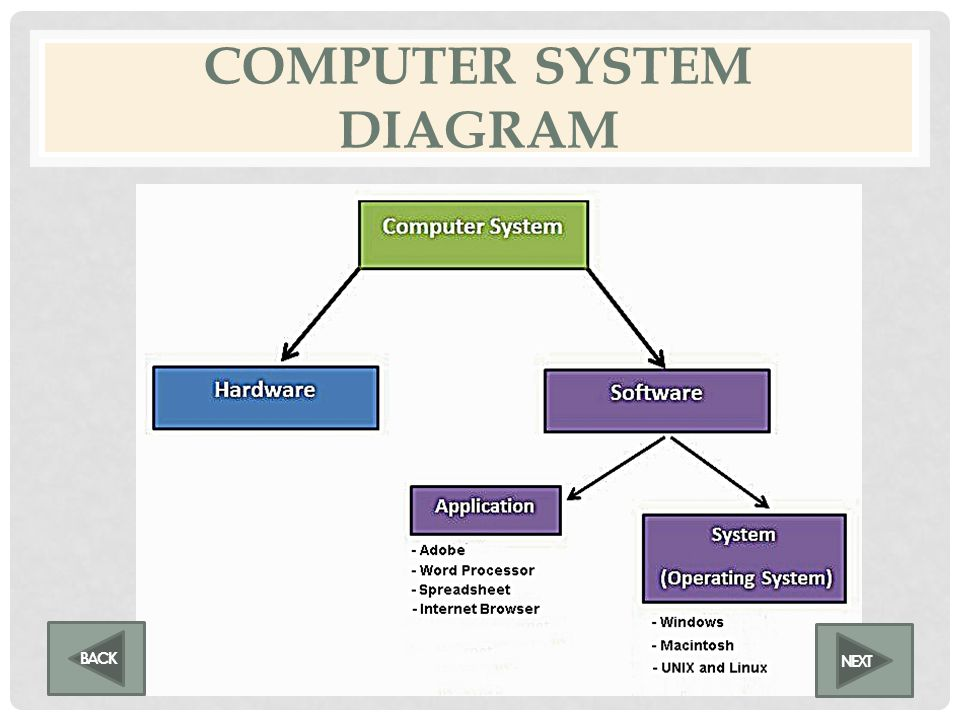 SYSTEM SOFTWARE System software handles technical details. System software works with the end user, application/utility software, and computer hardwar