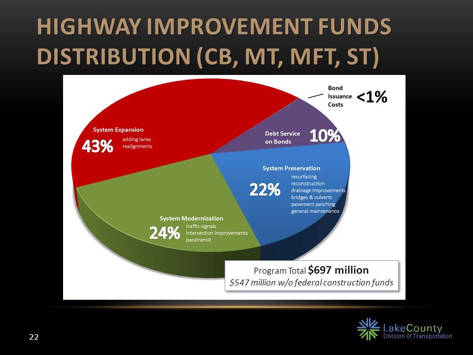 HIGHWAY IMPROVEMENT FUNDS DISTRIBUTION (CB, MT, MFT, ST) 22 Program Total $697 million $547 million w/o federal construction funds Program Total $697 million $547 million w/o federal construction funds