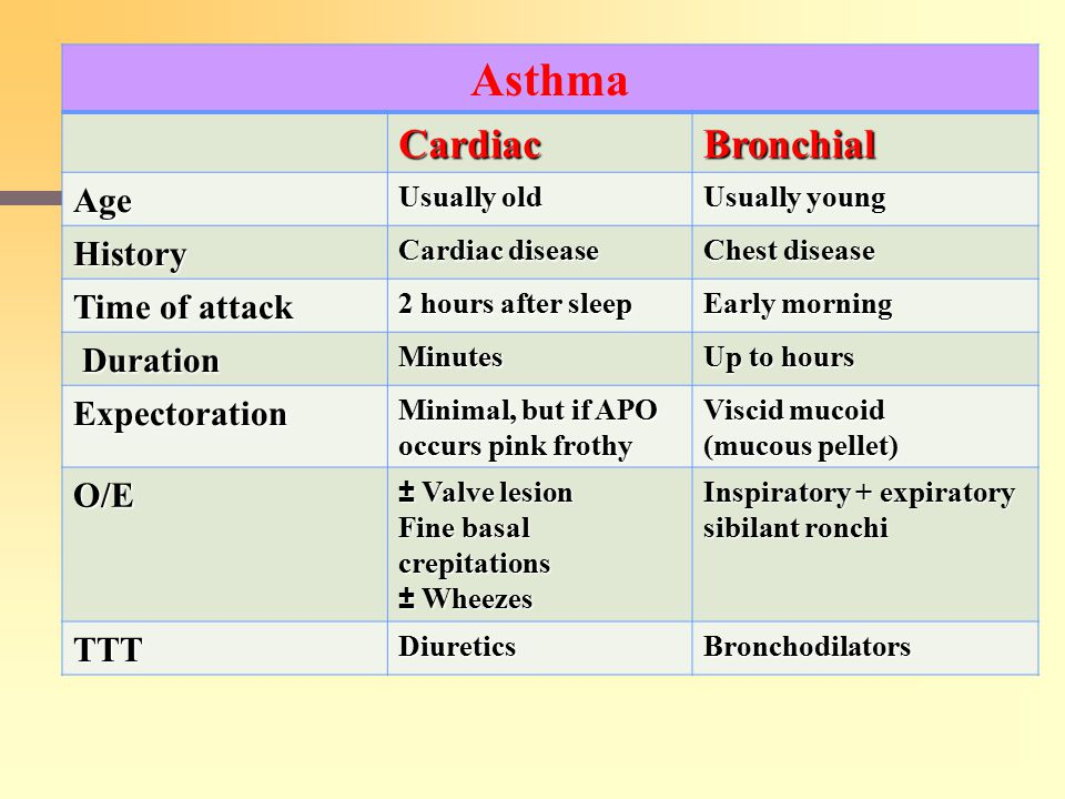 Asthma CardiacBronchial Age Usually old Usually young History Cardiac disease Chest disease Time of attack 2 hours after sleep Early morning Duration