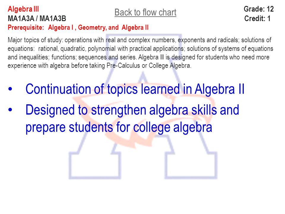 Algebra lll Grade: 12 MA1A3A / MA1A3B Credit: 1 Prerequisite: Algebra I, Geometry, and Algebra ll Major topics of study: operations with real and comp