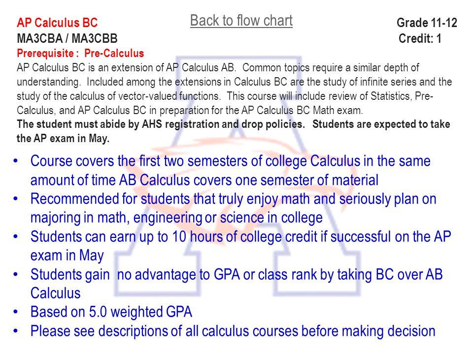 AP Calculus BC Grade 11-12 MA3CBA / MA3CBB Credit: 1 Prerequisite : Pre-Calculus AP Calculus BC is an extension of AP Calculus AB. Common topics requi