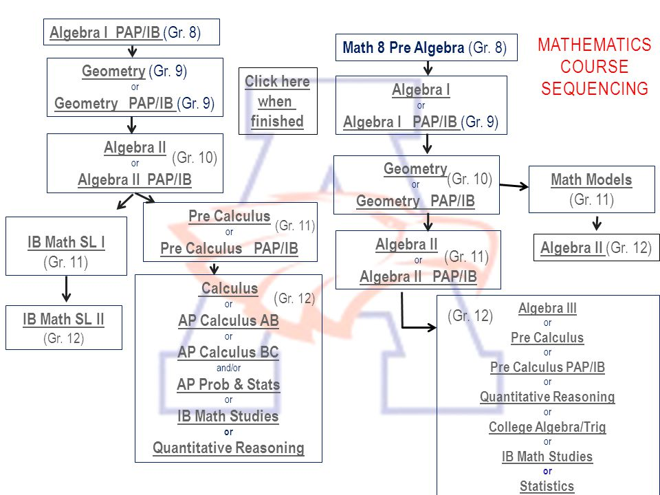 MATHEMATICS COURSE SEQUENCING Algebra I PAP/IB Algebra I PAP/IB (Gr. 8) Math 8 Pre Algebra (Gr. 8) Algebra II or Algebra II PAP/IB Math Models (Gr. 11