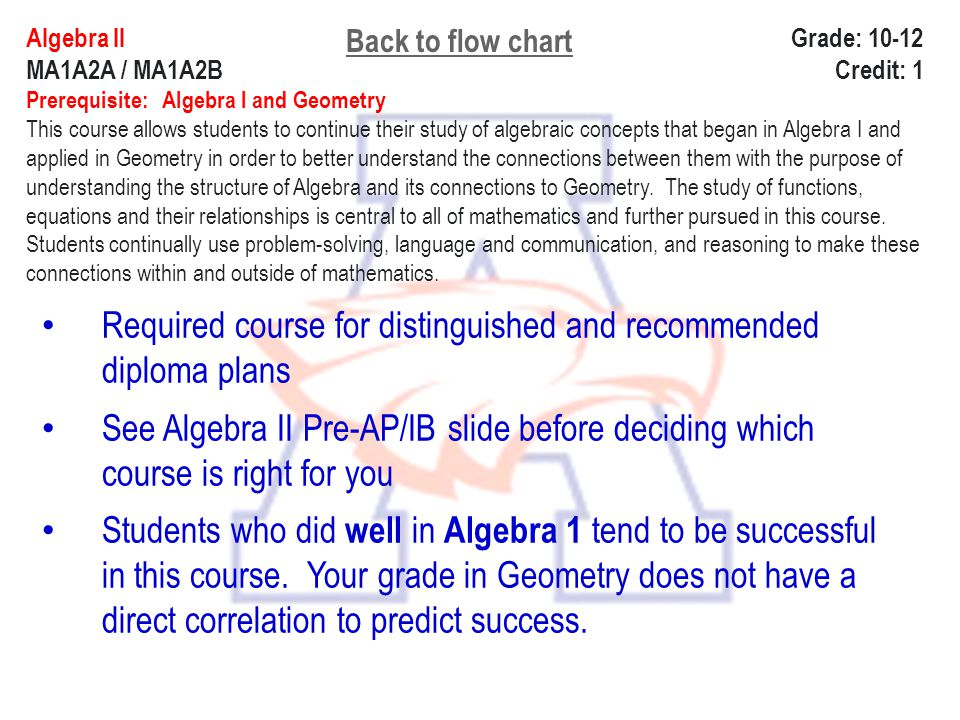 Algebra ll Grade: 10-12 MA1A2A / MA1A2B Credit: 1 Prerequisite: Algebra l and Geometry This course allows students to continue their study of algebrai