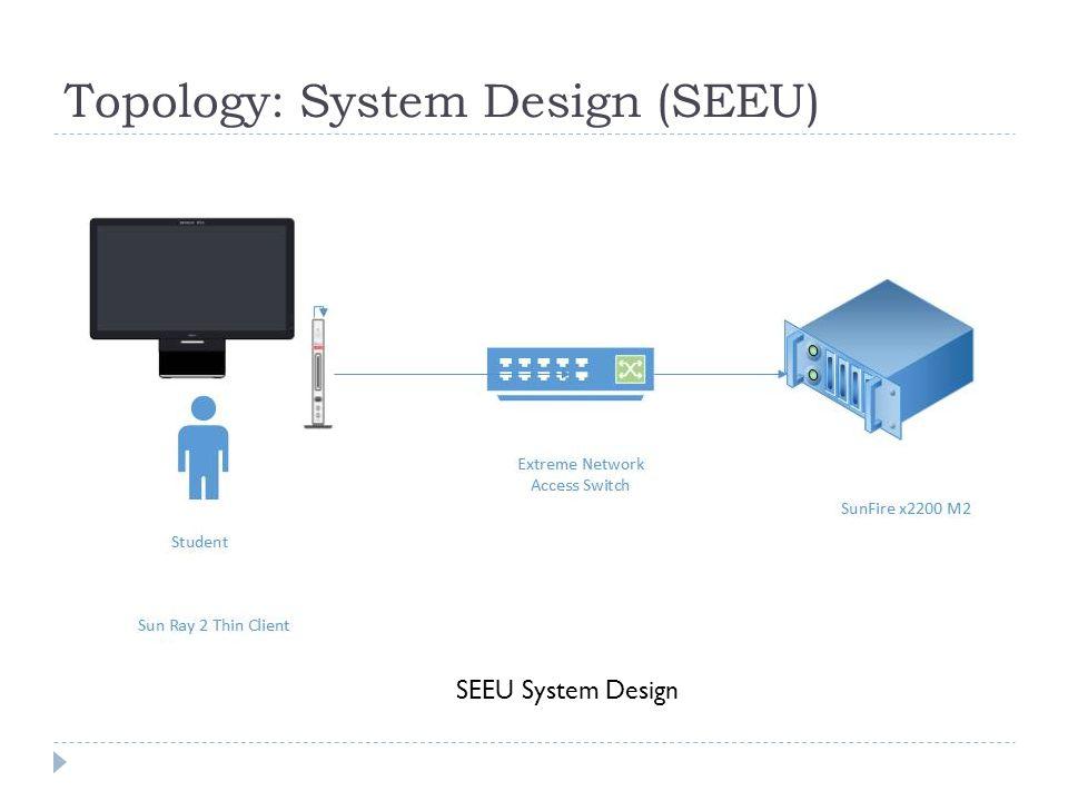 Topology: System Design (SEEU) SEEU System Design