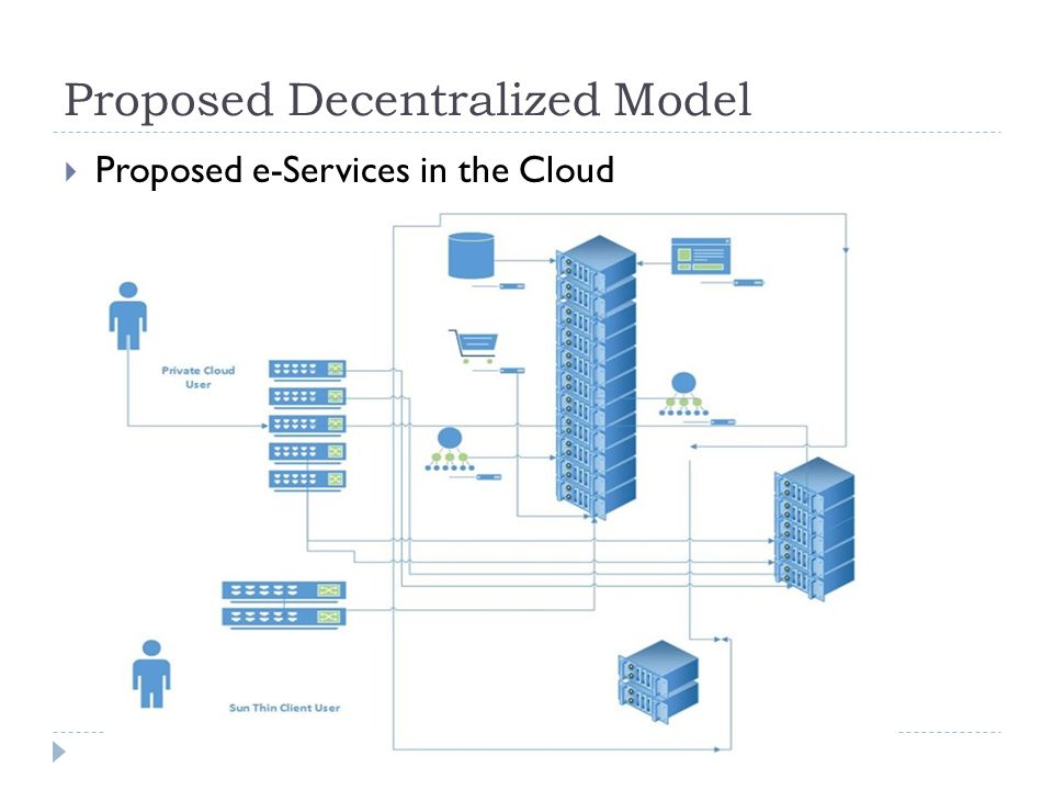 Proposed Decentralized Model  Proposed e-Services in the Cloud