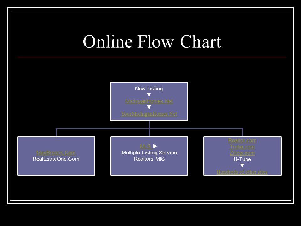 Online Flow Chart New Listing ▼ MichiganHomes.Net ▼ YourMichiganHomes.Net MaxBroock.Com MaxBroock.Com RealEsateOne.Com MLS MLS ► Multiple Listing Service Realtors MlS Realtor.com Trulia.com Zillow.com U-Tube ▼ Hundreds of other sites