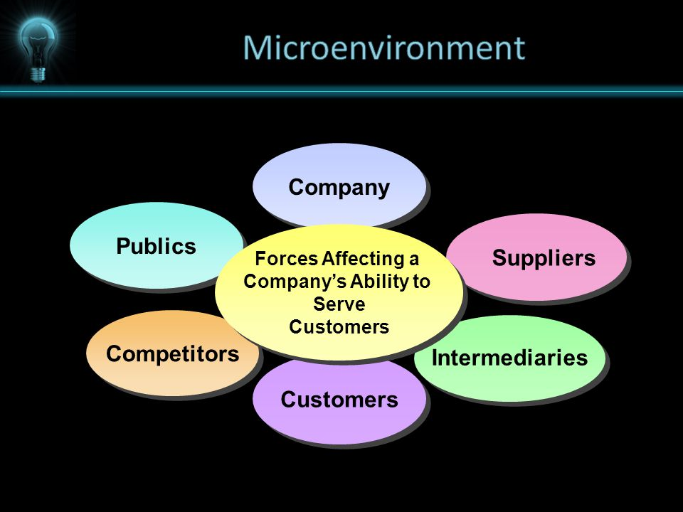 Company Customers Publics Suppliers Competitors Intermediaries Forces Affecting a Company's Ability to Serve Customers Forces Affecting a Company's Ability to Serve Customers