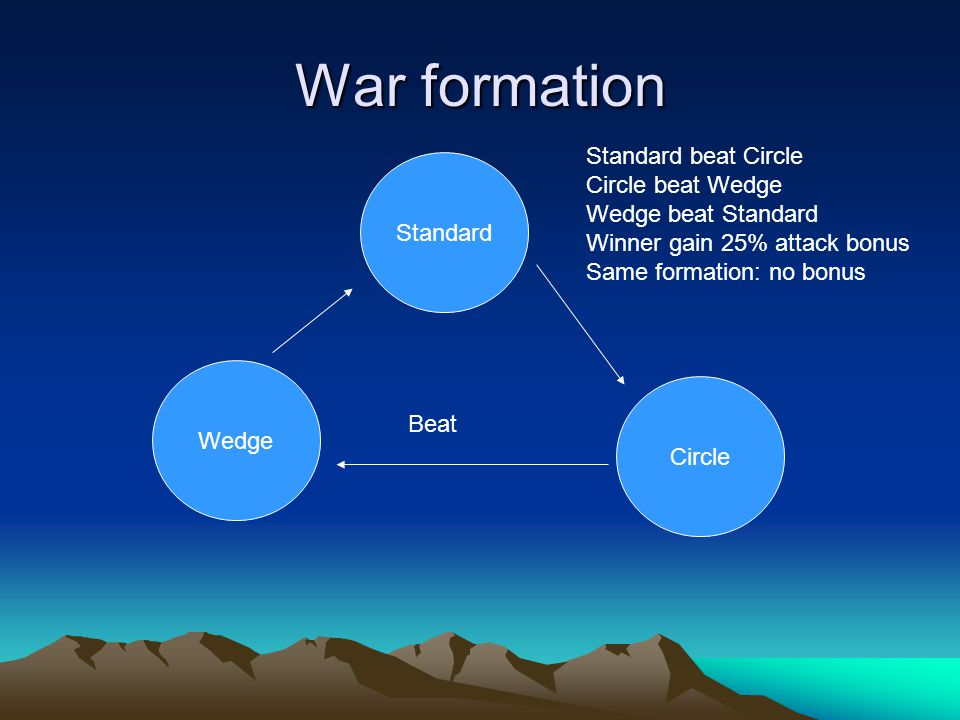 War formation Standard Wedge Circle Beat Standard beat Circle Circle beat Wedge Wedge beat Standard Winner gain 25% attack bonus Same formation: no bonus