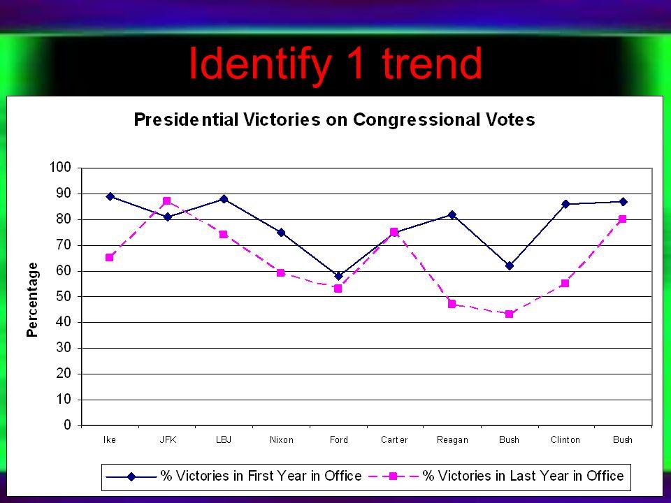 Identify 1 trend