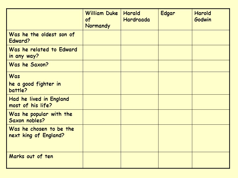 William Duke of Normandy Harald Hardraada EdgarHarold Godwin Was he the oldest son of Edward? Was he related to Edward in any way? Was he Saxon? Was h