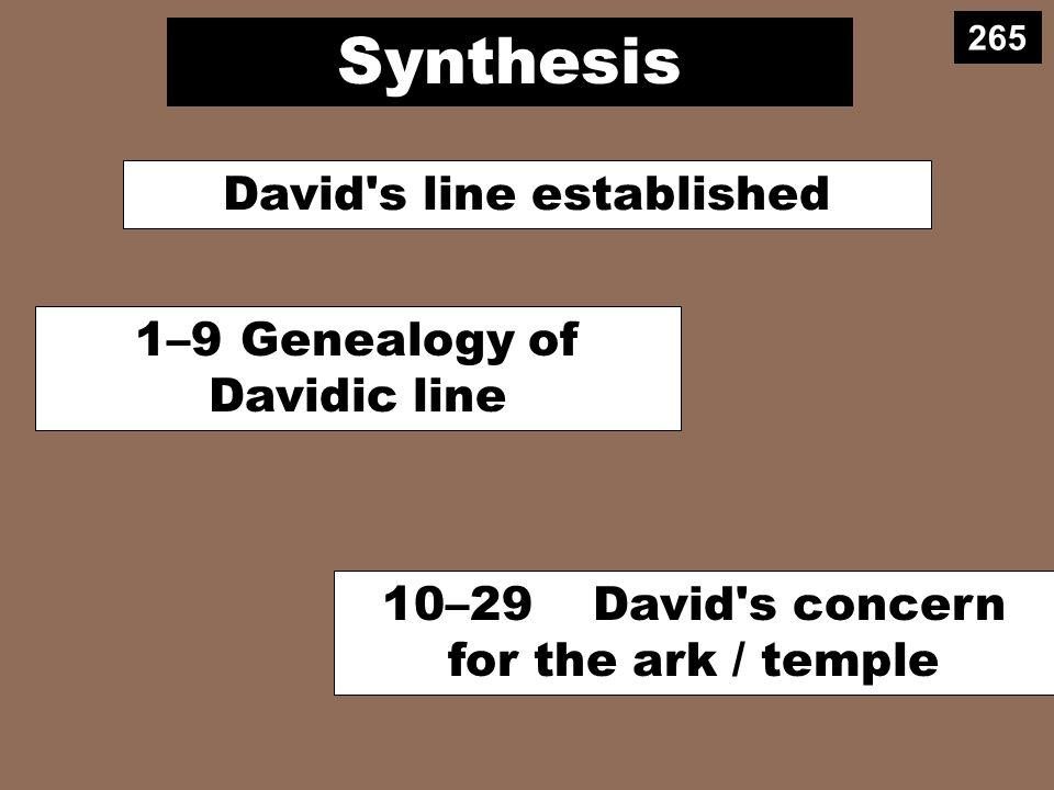 Synthesis 1–9Genealogy of Davidic line David s line established 10–29David s concern for the ark / temple 265