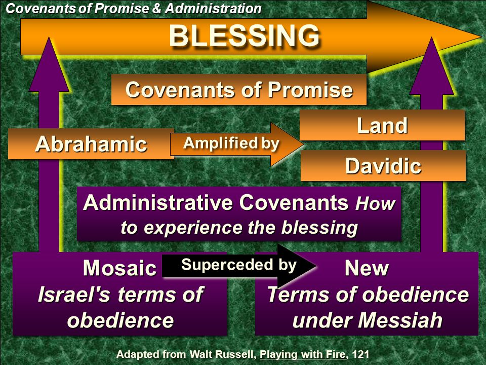 Covenants of Promise Administrative Covenants How to experience the blessing BLESSING AbrahamicAbrahamic DavidicDavidic Mosaic Israel s terms of obedience New Terms of obedience under Messiah Adapted from Walt Russell, Playing with Fire, 121 Superceded by LandLand Amplified by Covenants of Promise & Administration