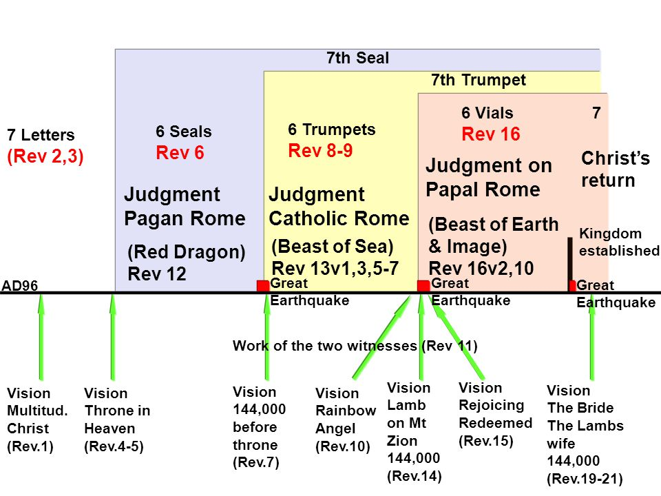 6 Seals Rev 6 7th Seal 6 Trumpets Rev 8-9 7th Trumpet 6 Vials Rev 16 7 Judgment Pagan Rome Judgment Catholic Rome Judgment on Papal Rome 7 Letters (Rev 2,3) (Red Dragon) Rev 12 (Beast of Sea) Rev 13v1,3,5-7 (Beast of Earth & Image) Rev 16v2,10 Vision Multitud.