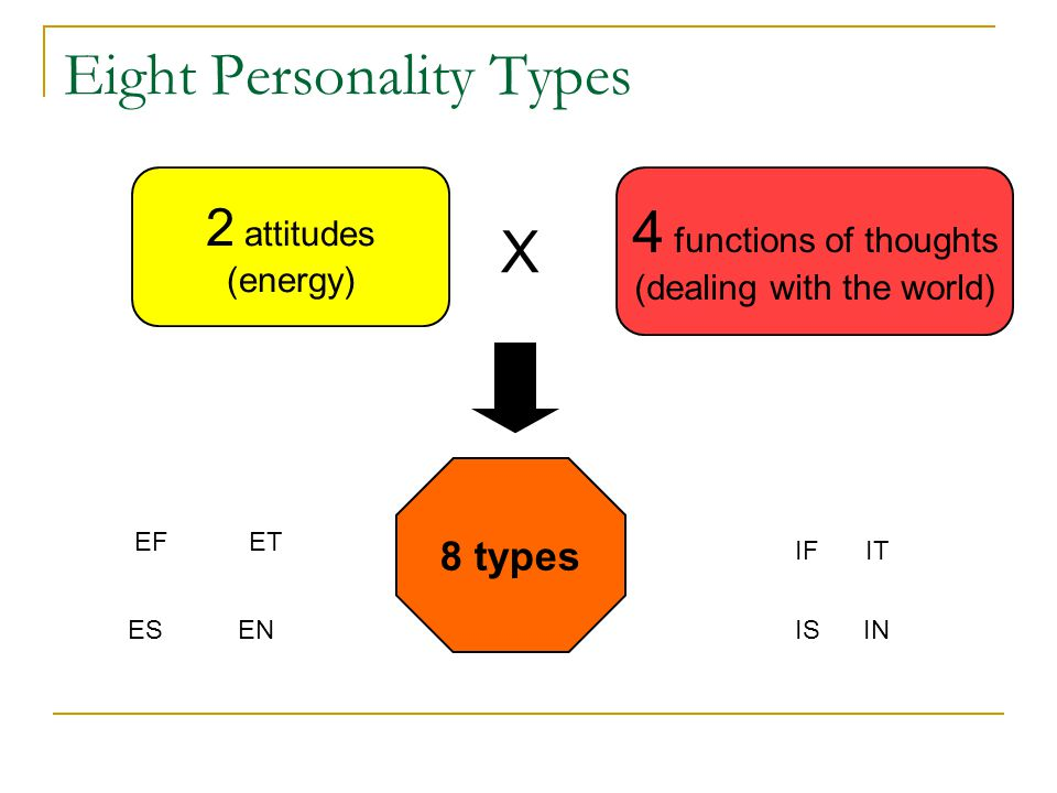 2 attitudes (energy) 8 types 4 functions of thoughts (dealing with the world) X Eight Personality Types EFET EN ITIF INISES