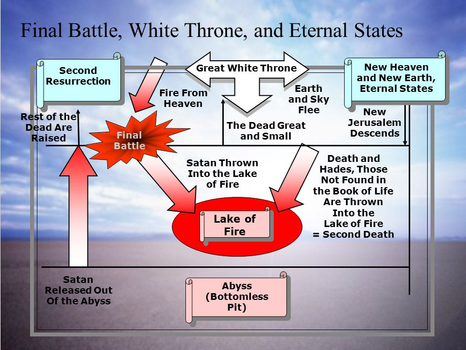 Final Battle, White Throne, and Eternal States Satan Thrown Into the Lake of Fire The Dead Great and Small Lake of Fire Fire From Heaven Satan Released Out Of the Abyss Rest of the Dead Are Raised Death and Hades, Those Not Found in the Book of Life Are Thrown Into the Lake of Fire = Second Death Earth and Sky Flee Final Battle New Jerusalem Descends Great White Throne New Heaven and New Earth, Eternal States Abyss (Bottomless Pit) Second Resurrection
