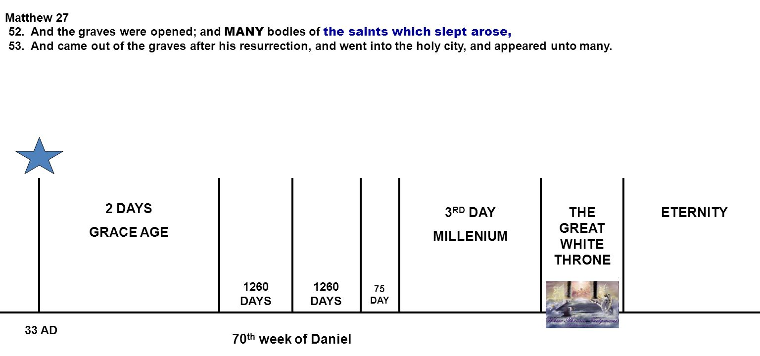 70 th week of Daniel 2 DAYS GRACE AGE 3 RD DAY MILLENIUM ETERNITY 1260 DAYS 75 DAY 33 AD Matthew 27 52. And the graves were opened; and MANY bodies of