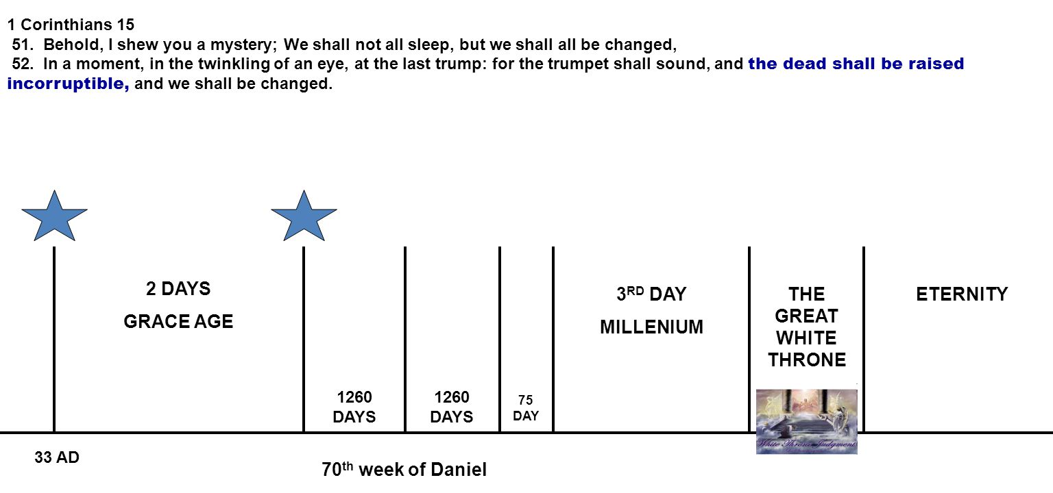 70 th week of Daniel 2 DAYS GRACE AGE 3 RD DAY MILLENIUM ETERNITY 1260 DAYS 75 DAY 33 AD 1 Corinthians 15 51.