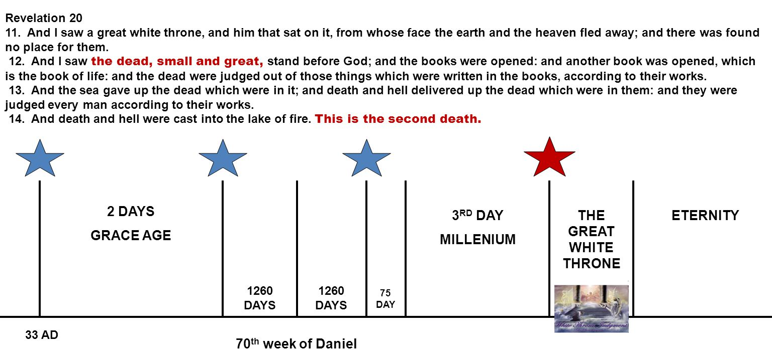70 th week of Daniel 2 DAYS GRACE AGE 3 RD DAY MILLENIUM ETERNITY 1260 DAYS 75 DAY 33 AD Revelation 20 11. And I saw a great white throne, and him tha