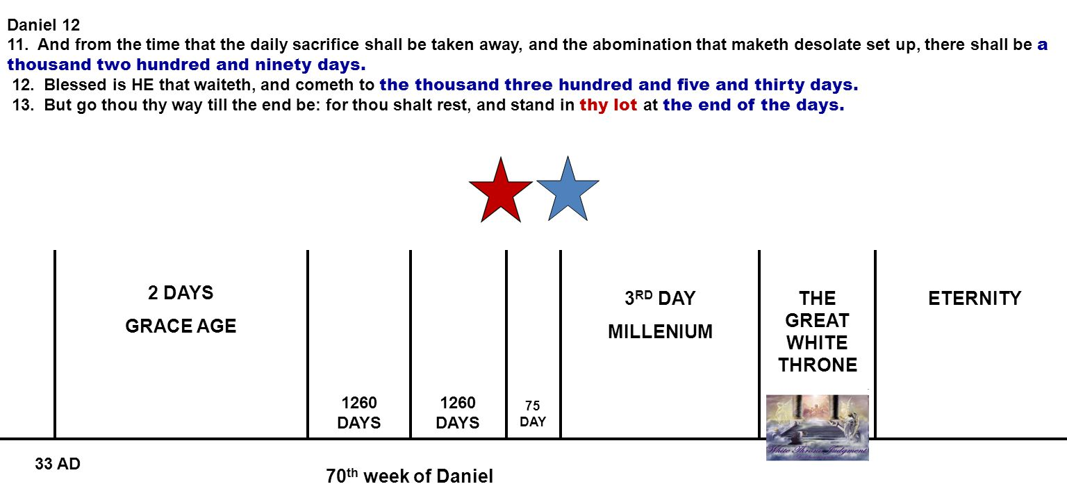 70 th week of Daniel 2 DAYS GRACE AGE 3 RD DAY MILLENIUM ETERNITY 1260 DAYS 75 DAY 33 AD Daniel 12 11. And from the time that the daily sacrifice shal