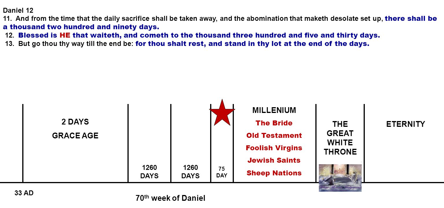 70 th week of Daniel 2 DAYS GRACE AGE MILLENIUM The Bride Old Testament Foolish Virgins Jewish Saints Sheep Nations ETERNITY 1260 DAYS 75 DAY 33 AD Daniel 12 11.