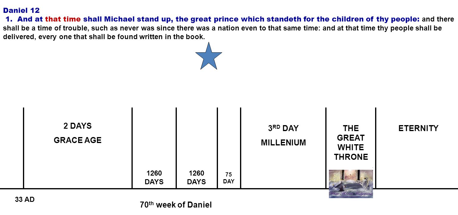 70 th week of Daniel 2 DAYS GRACE AGE 3 RD DAY MILLENIUM ETERNITY 1260 DAYS 75 DAY 33 AD Daniel 12 1. And at that time shall Michael stand up, the gre