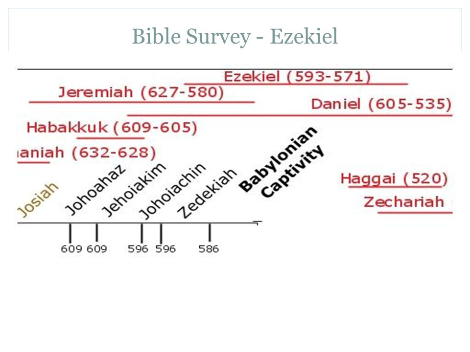 Bible Survey - Ezekiel Date of Writing: 592-570 BC