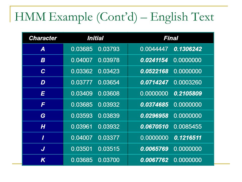 HMM Example (Cont'd) – English Text CharacterInitialFinal A0.03685 0.037930.0044447 0.1306242 B0.04007 0.039780.0241154 0.0000000 C0.03362 0.034230.05