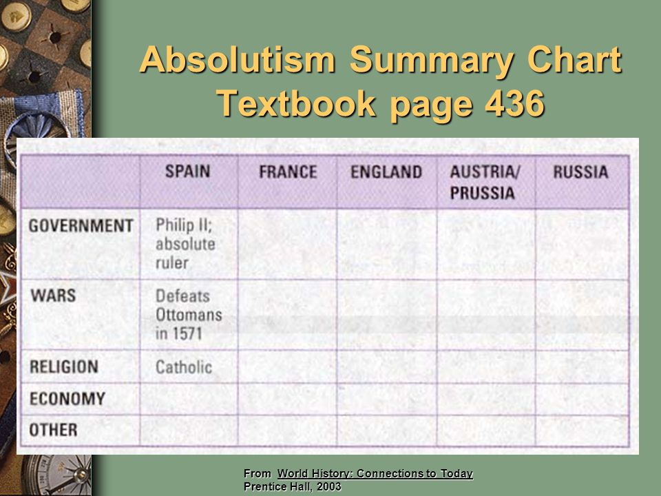 Absolutism Summary Chart Textbook page 436 From World History: Connections to Today Prentice Hall, 2003