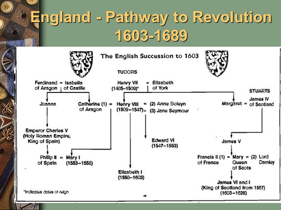 England - Pathway to Revolution 1603-1689