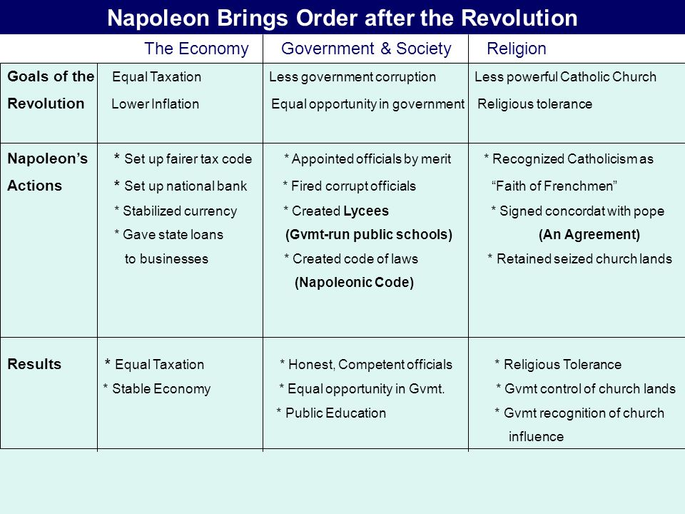 NAPOLEONIC CODE Gave country a uniform set of laws & eliminated many injustices.