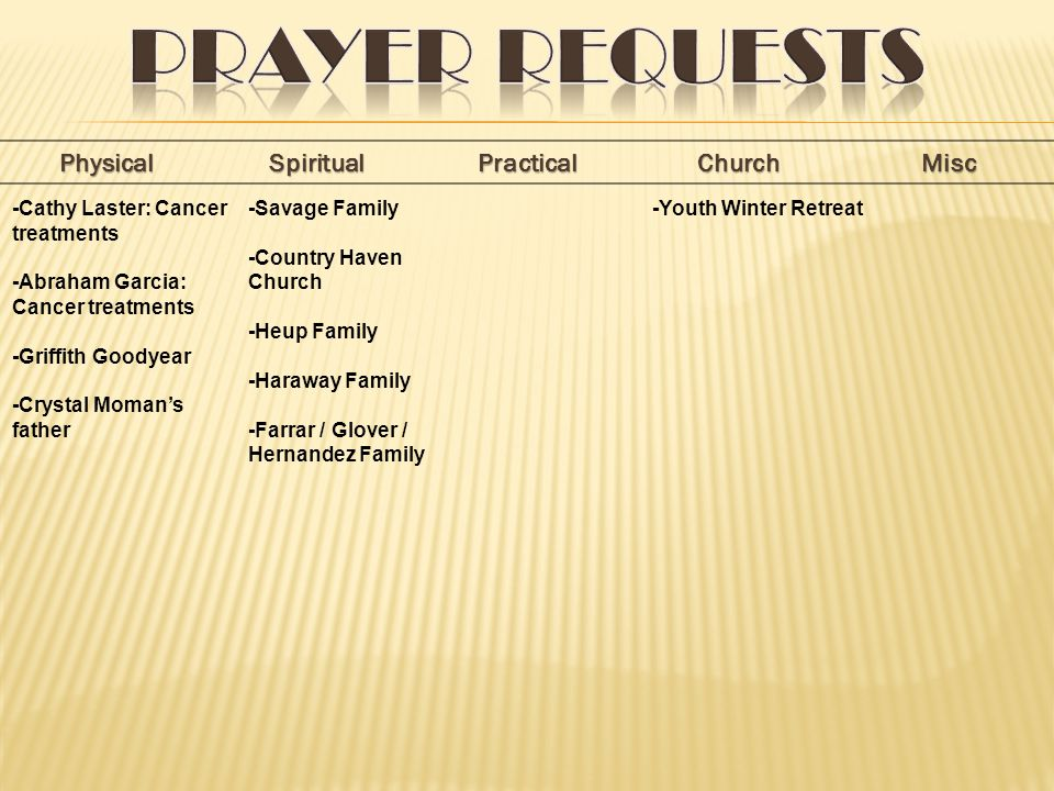 PhysicalSpiritualPracticalChurchMisc -Savage Family -Country Haven Church -Heup Family -Haraway Family -Farrar / Glover / Hernandez Family -Cathy Laster: Cancer treatments -Abraham Garcia: Cancer treatments -Griffith Goodyear -Crystal Moman's father -Youth Winter Retreat